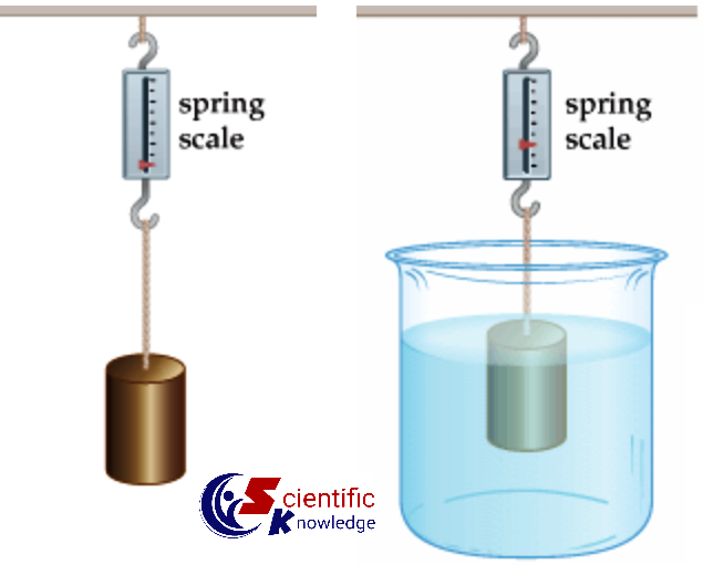 To determine the density of solid by using a spring balance and a measuring cylinder – Experiment-04