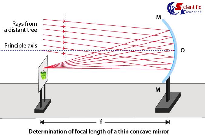 gth of concave mirror: